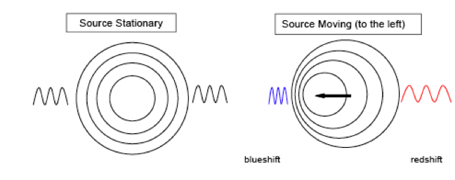 Image result for doppler effect diagram